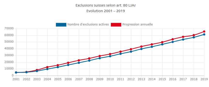 Evolution des exclusions de joueur de Casino en Suisse entre 2001 et 2019